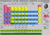 Периодическая таблица Д.И. Менделеева